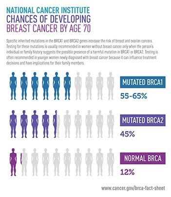 BRCA testing breast cancer